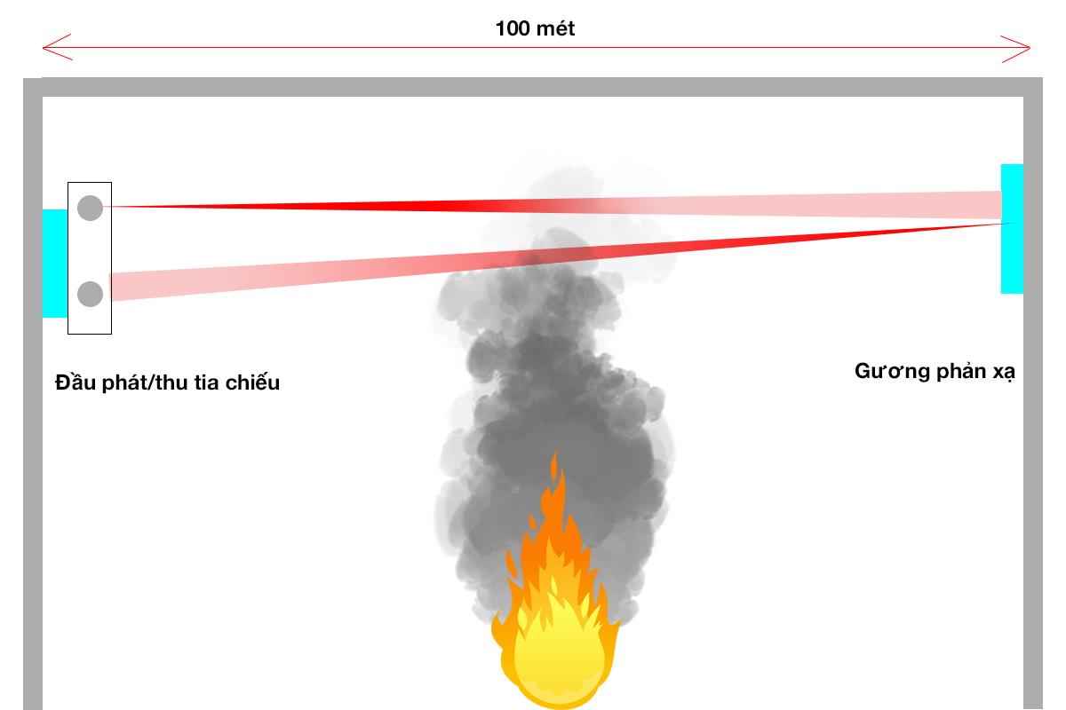 Nguyên lý hoạt động báo cháy bằng đầu báo beam